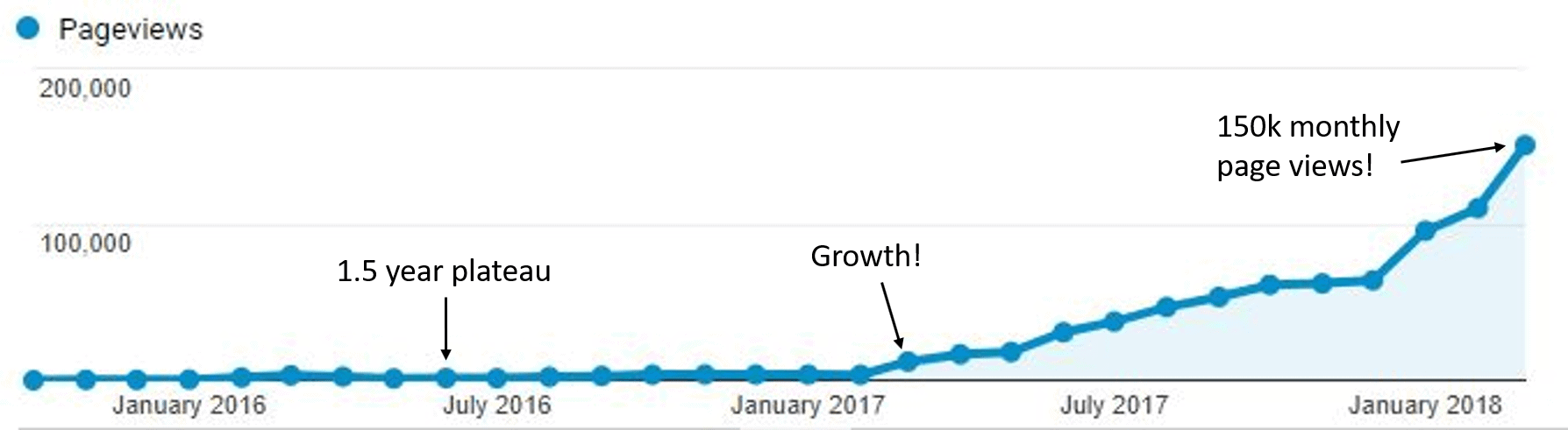 RR blog growth